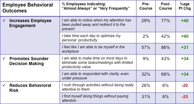 Employee_Behavioral_Outcomes